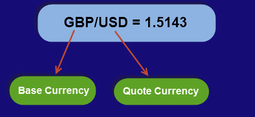 Exchange rate quotation in forex market